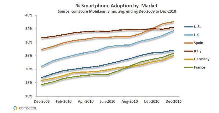 comscore-smartphone-adoption-Europe1