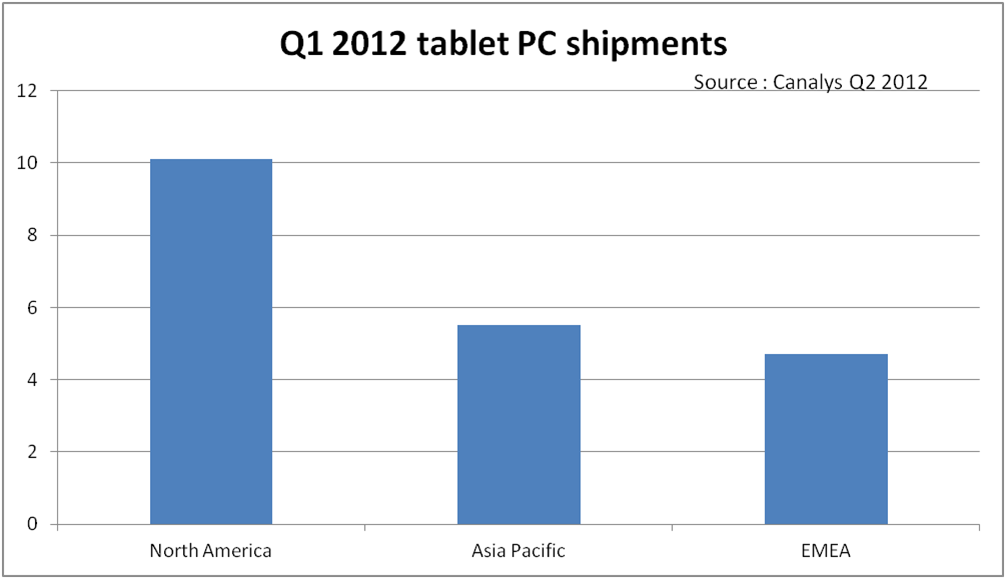 Canalys-tablet-shipments-europe-q1-12