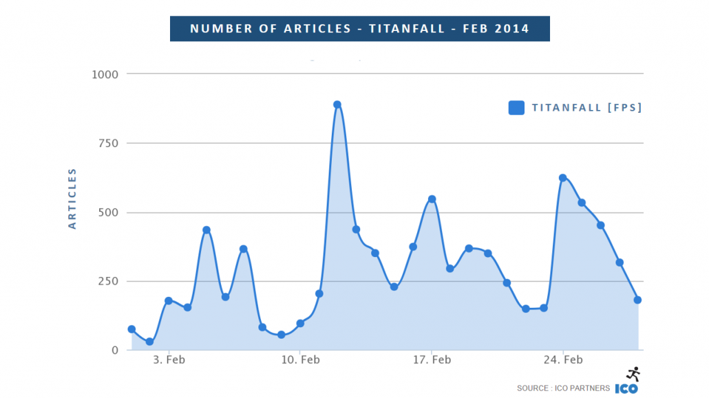02_Number-of-Articles-Titanfall-Feb-2014