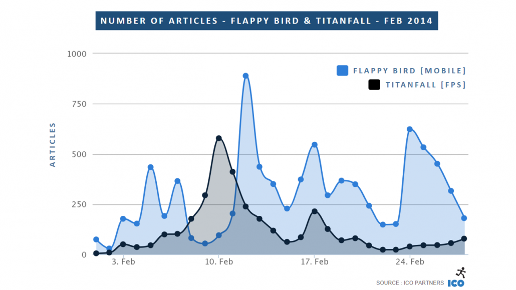 03_Number-of-Articles-Flappy-Bird-Titanfall-Feb-2014