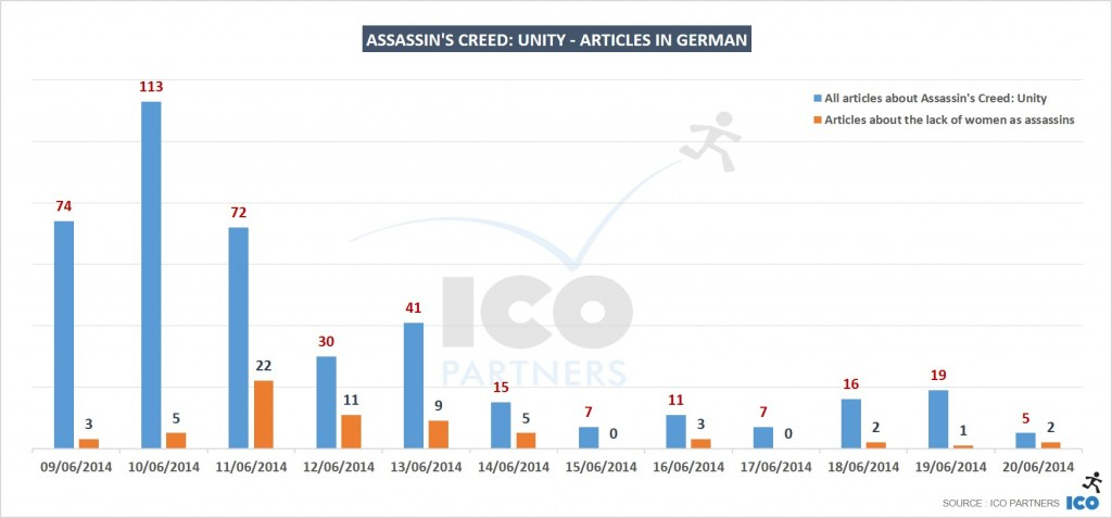 04_Assassins-Creed-Unity-Articles-in-German-1024x477