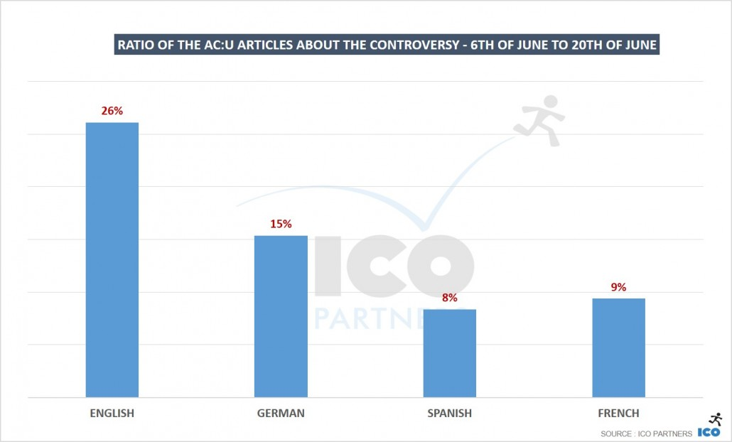 06_Ratio-of-the-ACU-coverage-about-the-controversy-6th-of-June-to-20th-of-June1