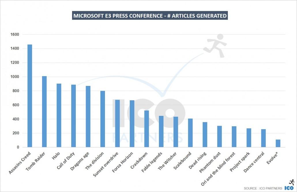 Microsoft-E3-Press-conference-articles-generated