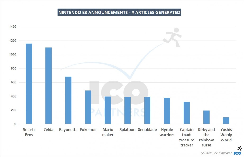 Nintendo-E3-announcements-articles-generated