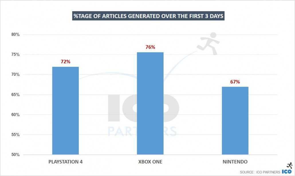 Percentage-of-articles-generated-over-the-first-3-days