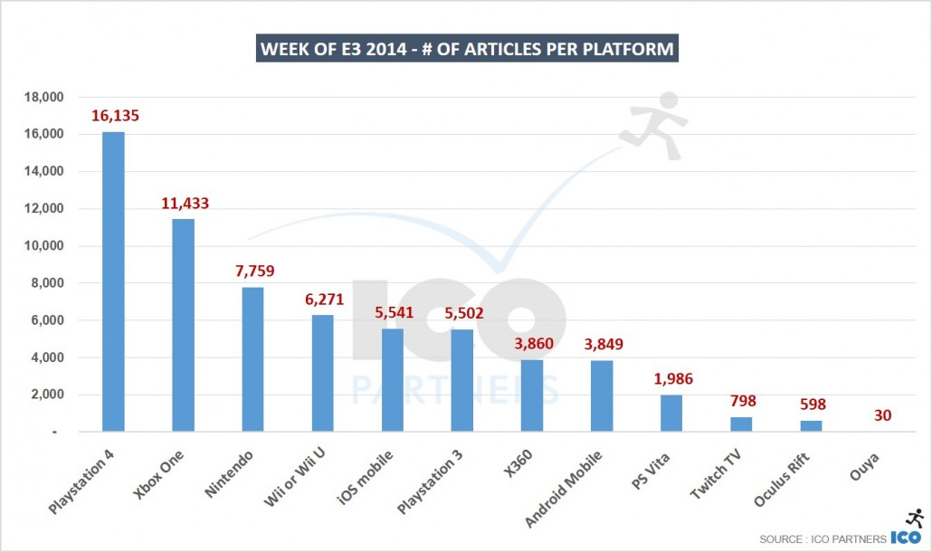Week-of-E3-2014-of-articles-per-platform