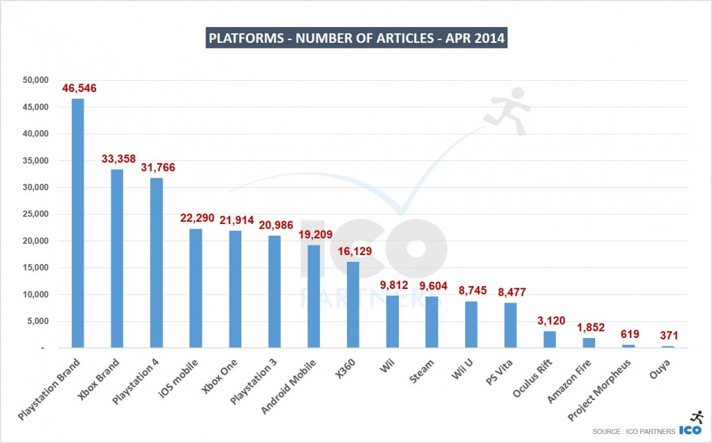 02_Platforms-Number-of-Articles-APR-2014