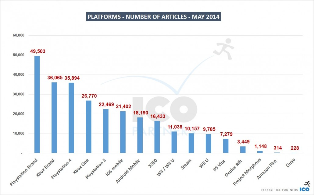 04_Platforms-Number-of-Articles-MAY-2014