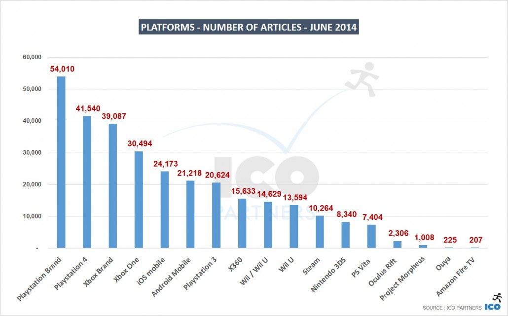06_Platforms-Number-of-Articles-JUNE-2014