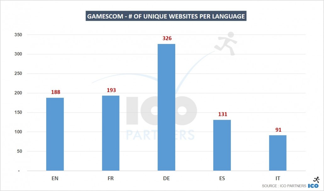 03_gamescom-of-unique-websites-per-language