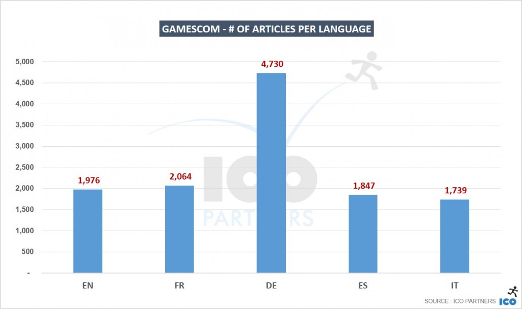 04_gamescom-of-articles-per-language
