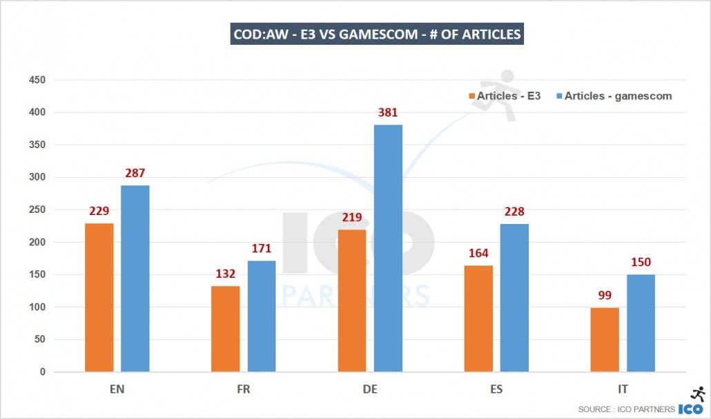 06_CoDAW-E3-vs-gamescom-of-articles