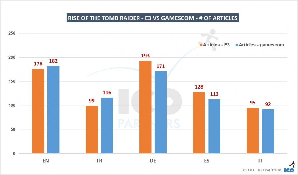 07_Rise-of-the-Tomb-Raider-E3-vs-gamescom-of-articles