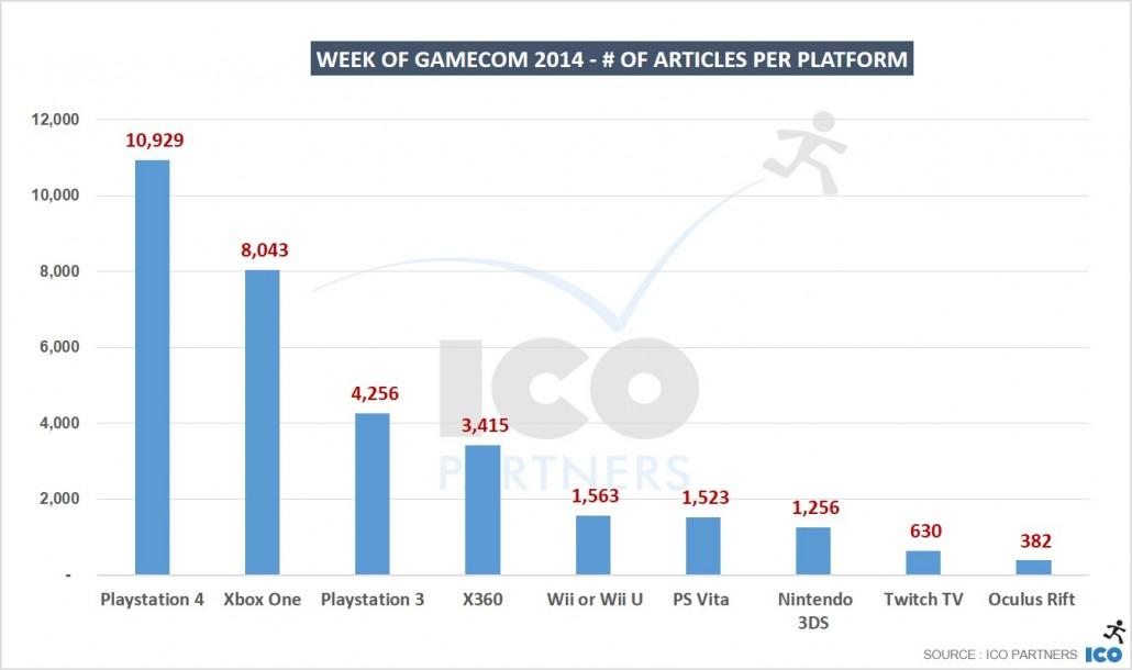 08_Week-of-gamecom-2014-of-articles-per-platform