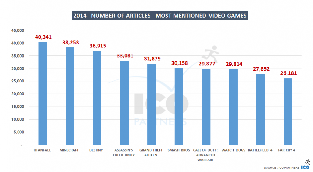 2014 - Number of articles - Most mentioned video games