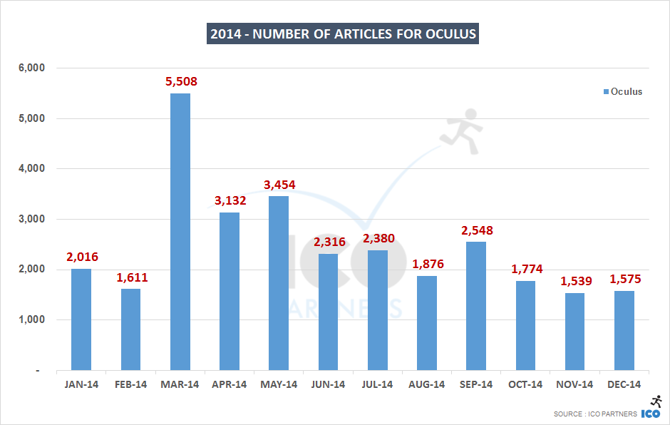 2014 - Number of articles for Oculus