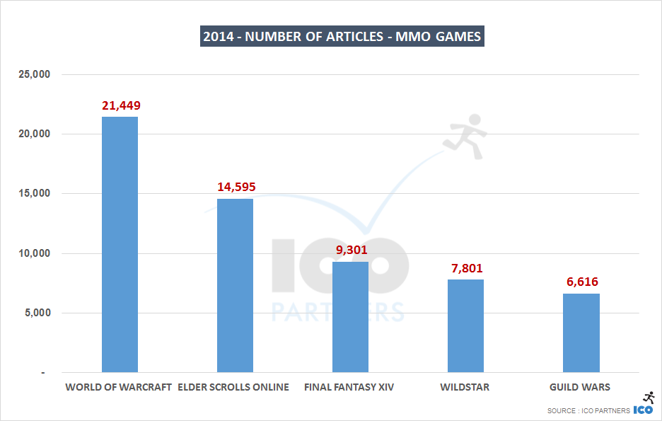 2014 - number of articles - MMO Games