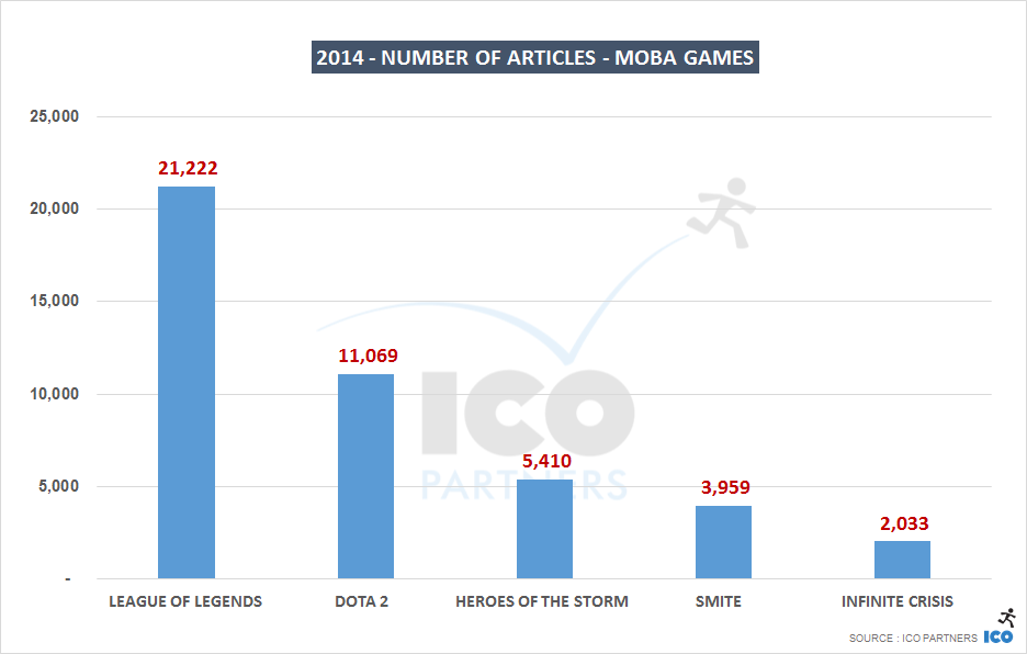 2014 - number of articles - MOBA Games_b