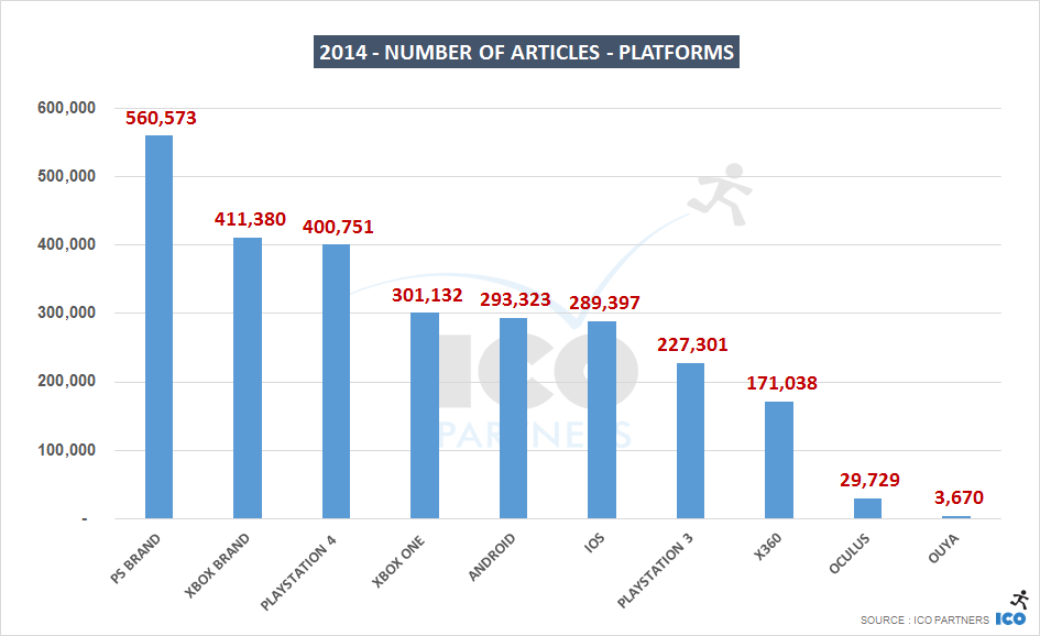 2014 - number of articles - Platforms