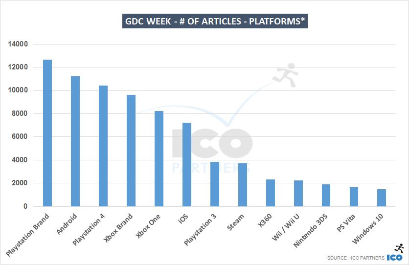 GDC week - # of articles - Platforms
