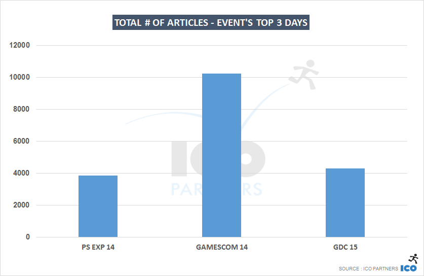 Total # of articles - Event's top 3 days