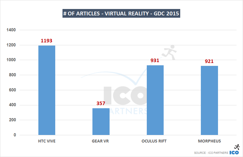 # of articles - Virtual Reality - GDC 2015