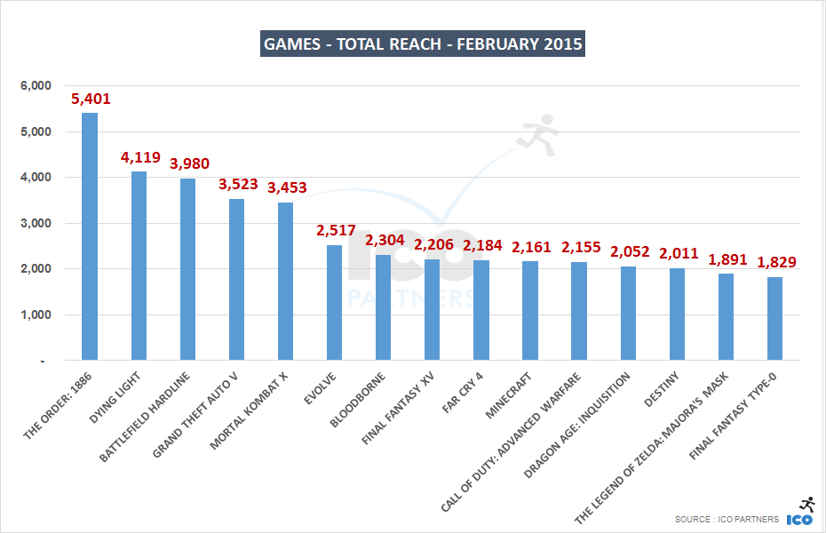02_Games - Total Reach - february 2015