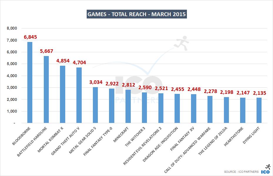 03_Games - Total Reach - march 2015