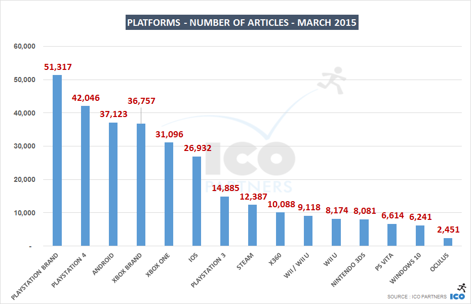 03_Platforms - Number of Articles - march 2015