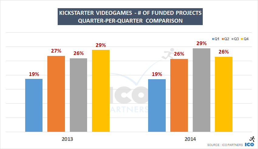 Kickstarter Videogames - # of funded projects