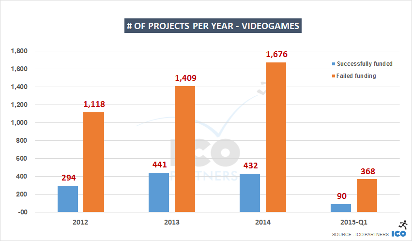 # of projects per year - VideoGAMES