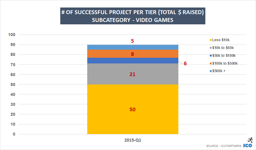 # of successful project per tier (Total $ raised) Subcategory - video games
