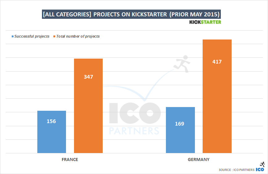 [ALL CAtegories] projects on Kickstarter (prior May 2015)