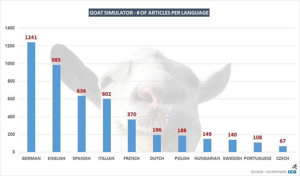 G_Goat Simulator - # of articles per language