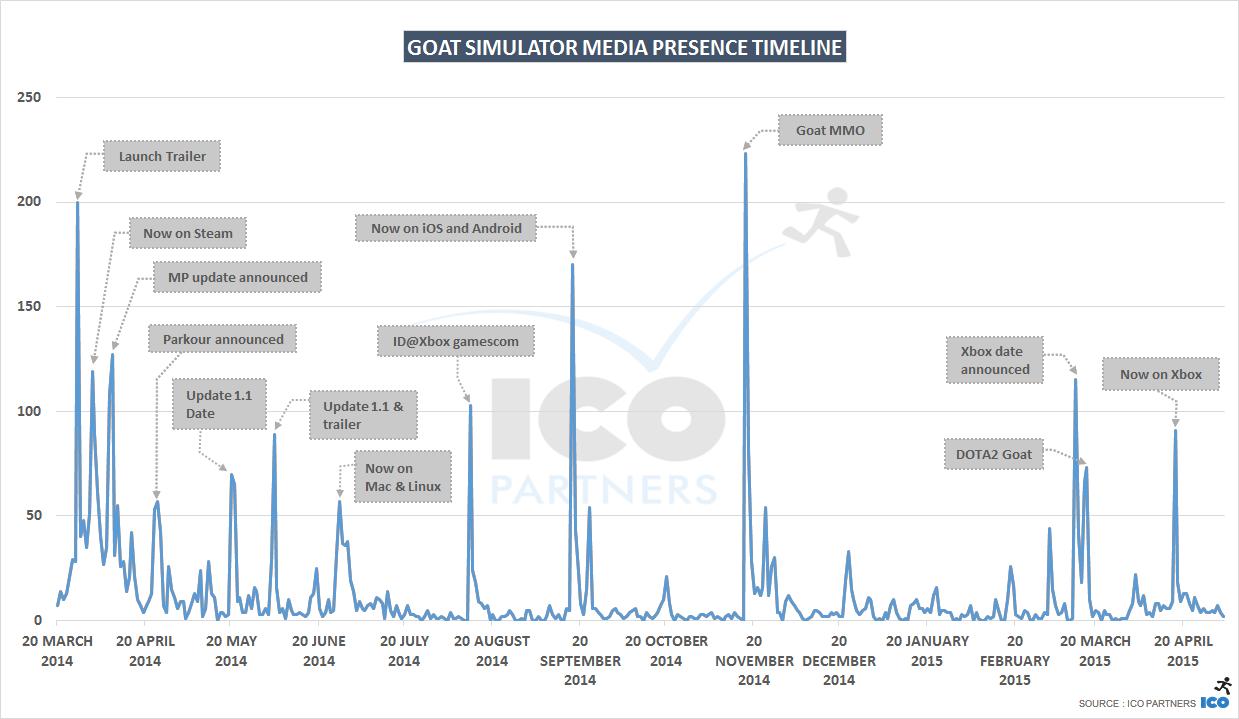 dating game simulator reaction timeline game