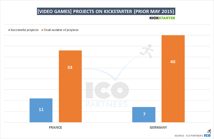 [Video Games] projects on Kickstarter (prior May 2015)
