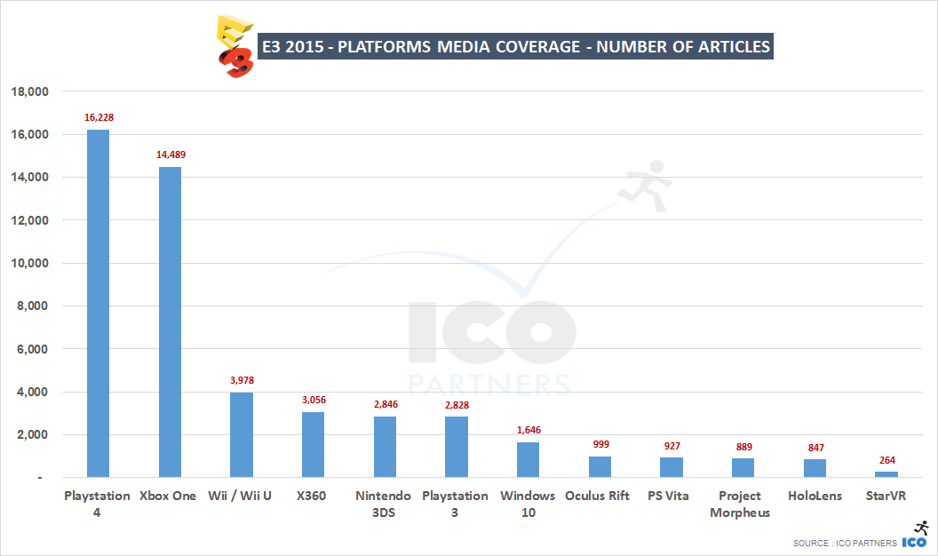 E3 2015 - Platforms - number of articles