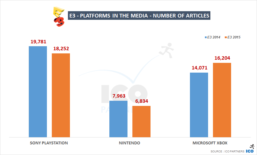 E3 - Platforms in the media - number of articles