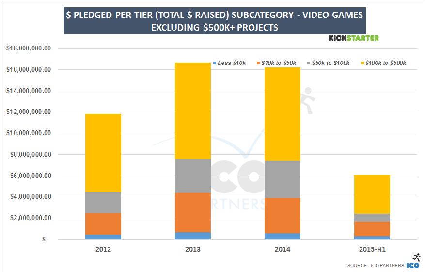 USDpledged_peryear_tiered_videogames_sans500ktier