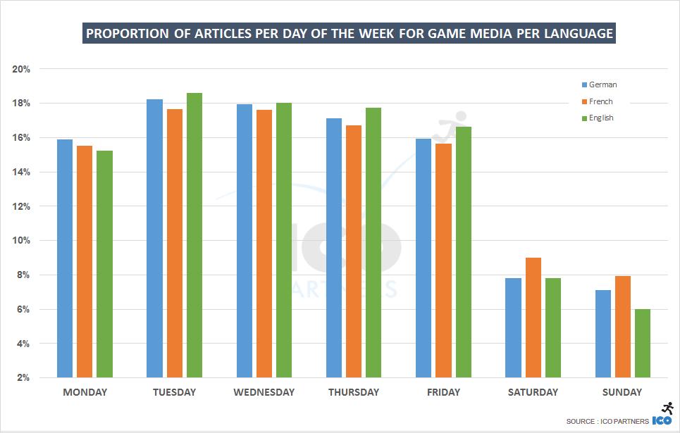 weekday_defruk_acrossmedia