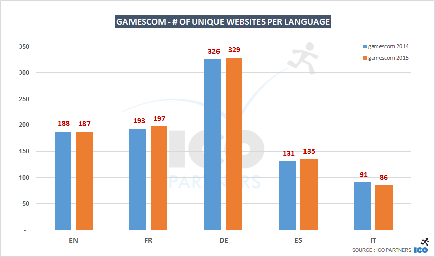 gc14-vs-15_languages_uniquewebsites