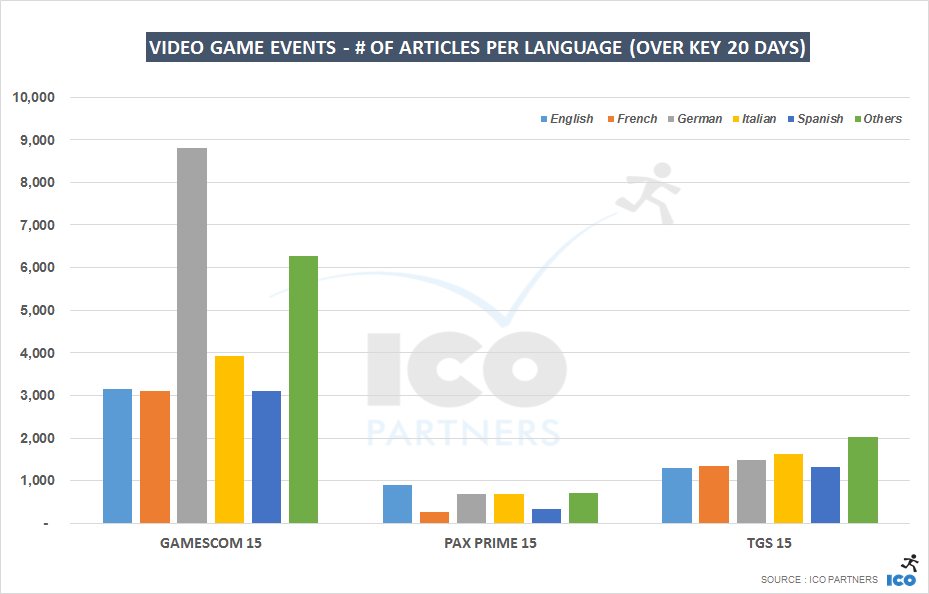 gc15_paxp15_tgs15_k20days_languages
