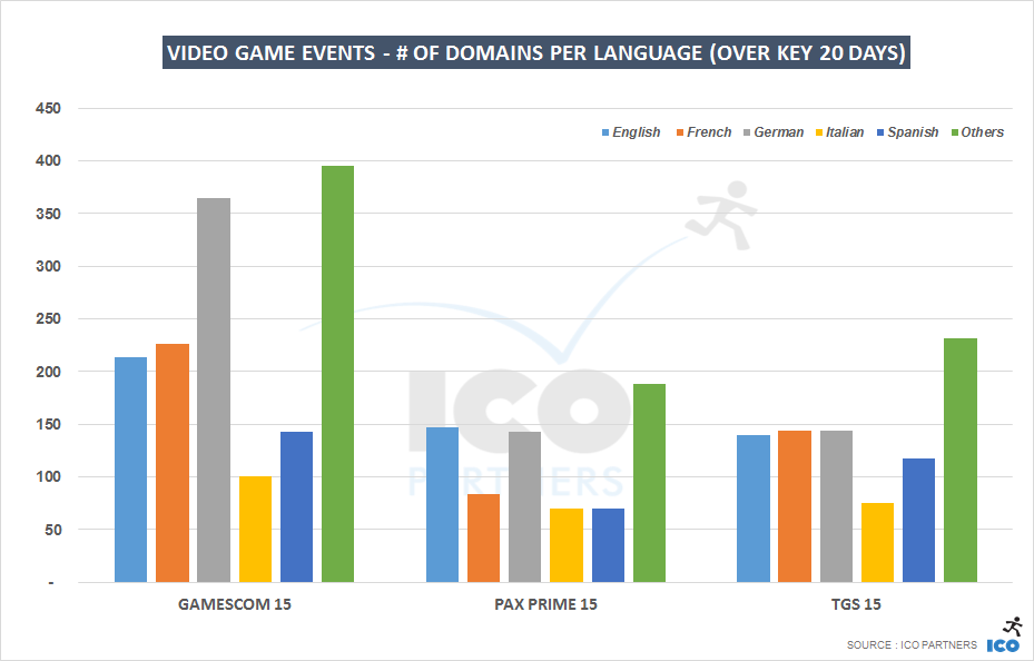 gc15_paxp15_tgs15_k20days_languages_domains