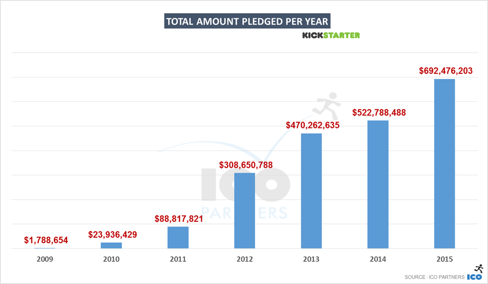 1-kickstarter_2015_total_USD_pledged