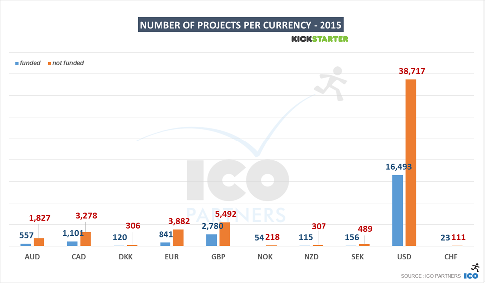 13-kickstarter_2015_projectsratio_percurrency