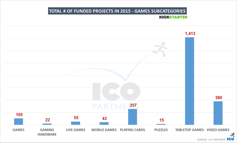 38-ks_games_2015_subcategories_fundedprojects