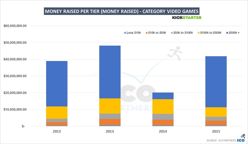 51-ks_games_2015_videogames_usdpertier
