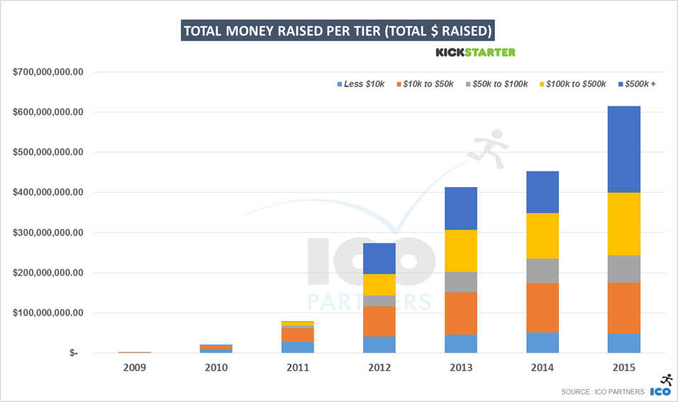 6-kickstarter_2015_total_moneyraised_tiers