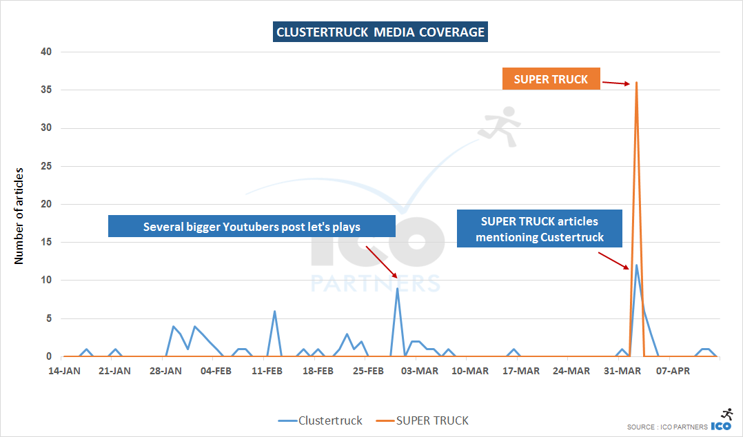 clustertruck_coverage