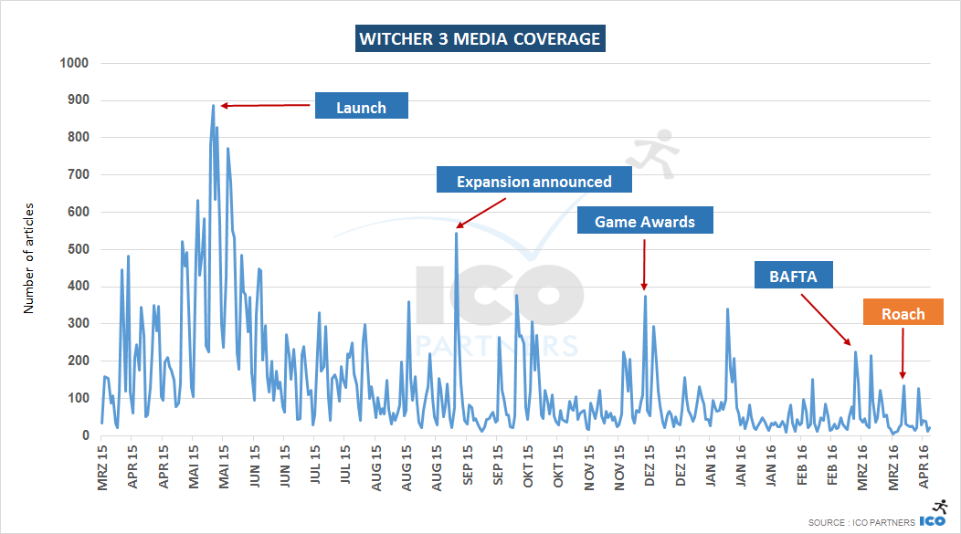 witcher_coverage
